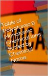 Table of Polyatomic & Monatomic Chemical Ions Sorted by Chemical Name (4 Tables of Chemical Ions Sorted differently Book 1)