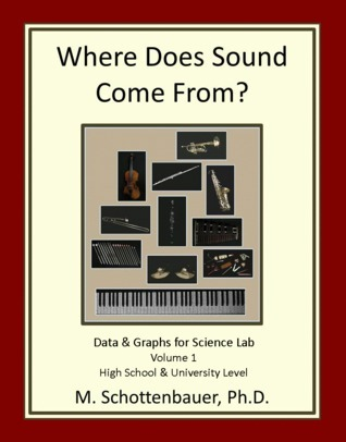 Where Does Sound Come From? Data & Graphs for Science Lab: Volume 1