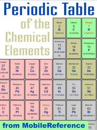Free periodic table of the chemical elements mendeleevs table 18740857 urtaz Choice Image
