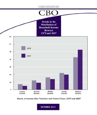 CBO Report on the Trends in the Distribution of Household Income between 1979 and 2007