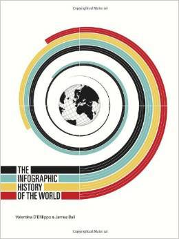 The Infographic History of the World by Valentina D'Efilippo