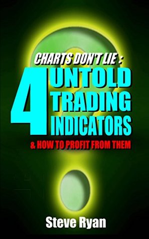 4 Untold Profitable Technical Indicators: ...and how to set them up