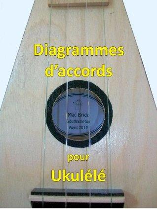 Diagrammes d'accords pour Ukulele