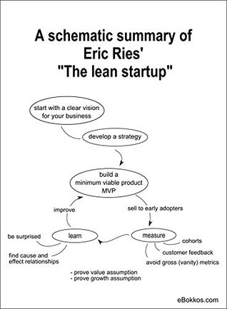 "A schematic summary of Eric Ries' ""The lean startup"""