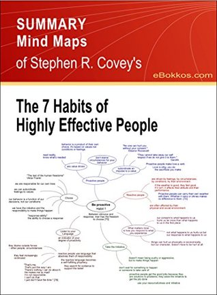 "Summary Mind Maps of Stephen R. Covey's ""The 7 Habits of Highly Effective People"""