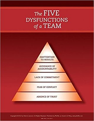 The Five Dysfunctions of a Team Poster