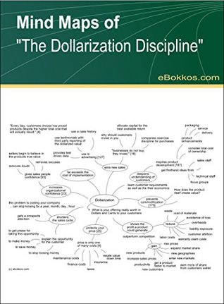 "Mind Maps of ""The Dollarization Discipline"""