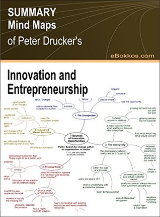"Summary Mind Maps of Peter F. Drucker's ""Innovation and Entrepreneurship"""