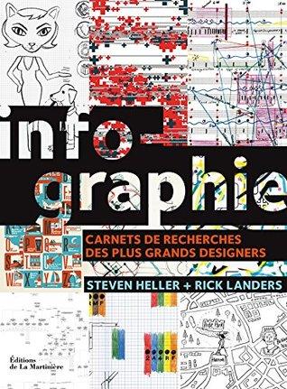 Infographie: Carnets de recherches des plus grands designers