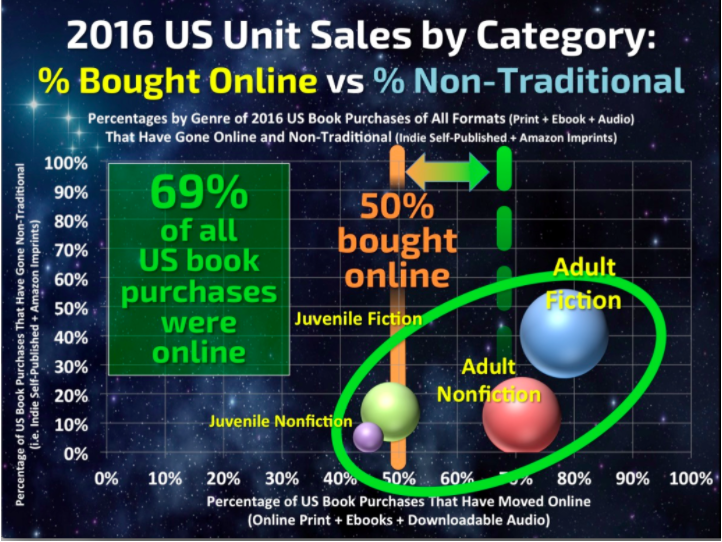 Authors advertisers blog as you can see from the slide above the further over to the right the more a category has sales online adult nonfiction has more online sales than fandeluxe Gallery