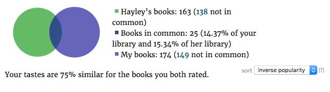 Books in common