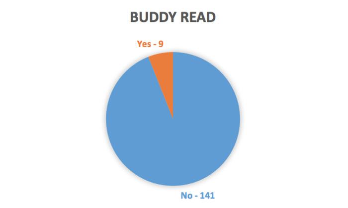 Buddy Reads