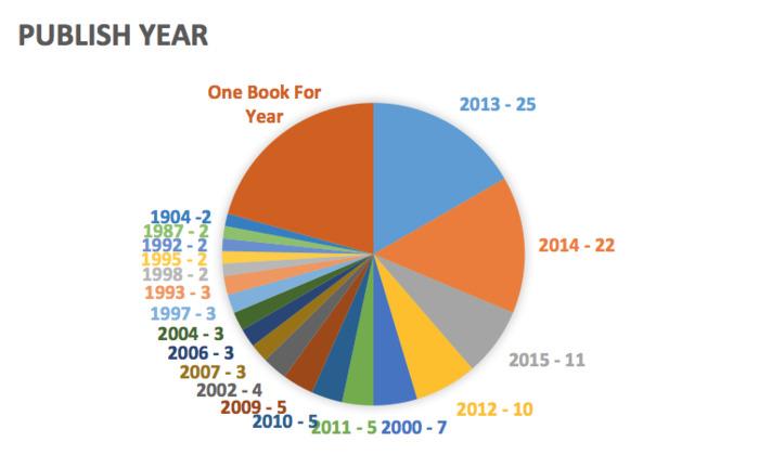 Publish Year