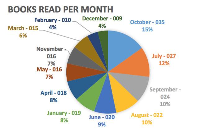 Books read Per Month