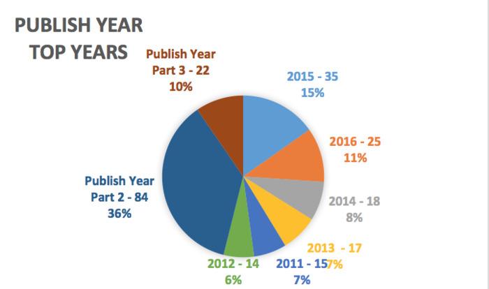 Publish Year Part 1