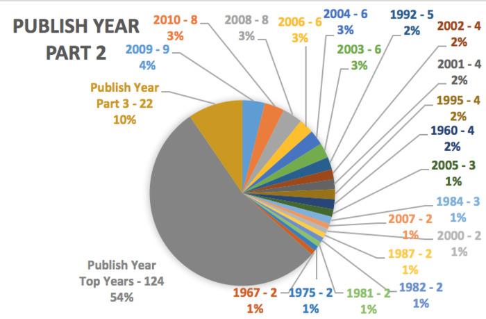 Publish Year Part 2