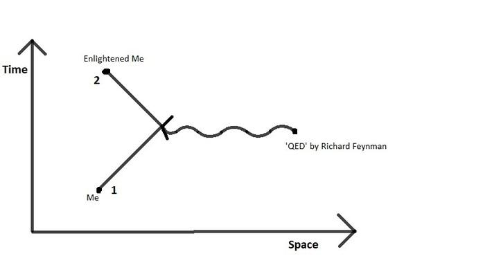 Feynman diagram of me in space-time :D